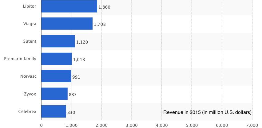 Lipitor Revenue.png