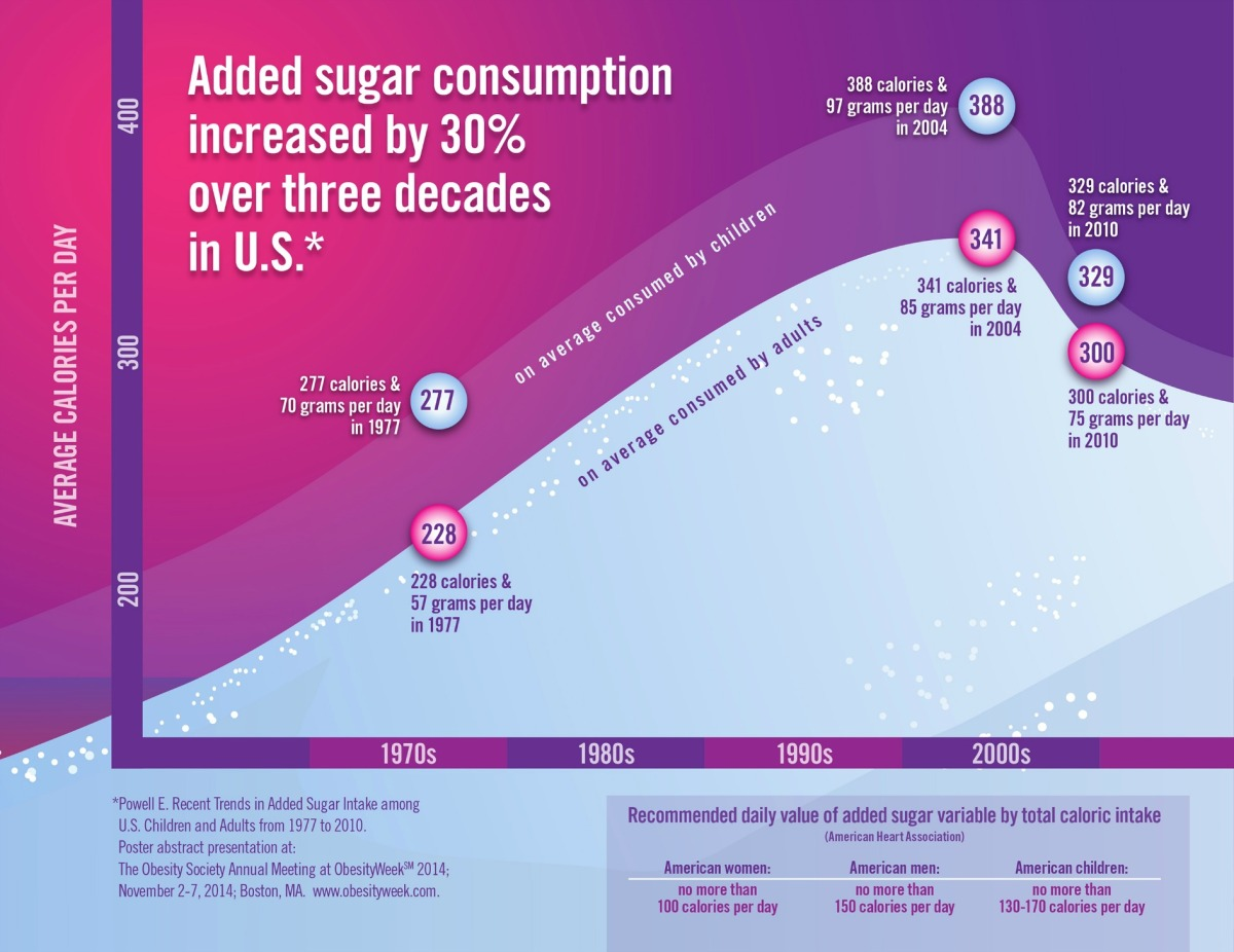 Why sugar is addictive and in 80% of foods [Transcript]